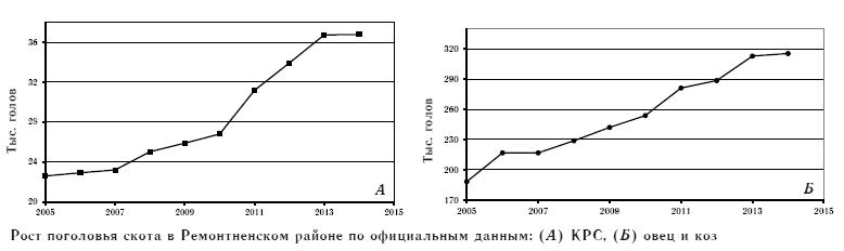 Рост поголовья скота в Ремонтненском районе по официальным данным: (А) КРС, (Б) овец и коз