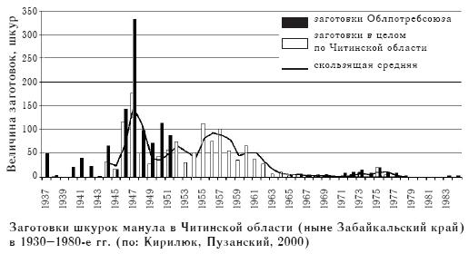 Заготовки шкурок манула в Читинской области (ныне Забайкальский край) в 1930–1980-е гг. (по: Кирилюк, Пузанский, 2000)