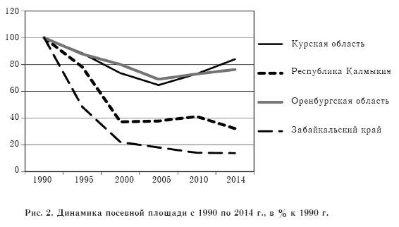 Рис. 2. Динамика посевной площади с 1990 по 2014 г., в % к 1990 г.