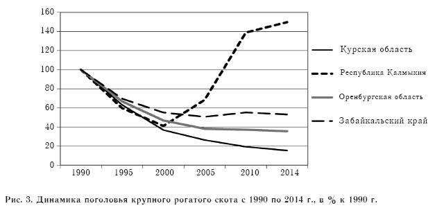 Рис. 3. Динамика поголовья крупного рогатого скота с 1990 по 2014 г., в % к 1990 г.