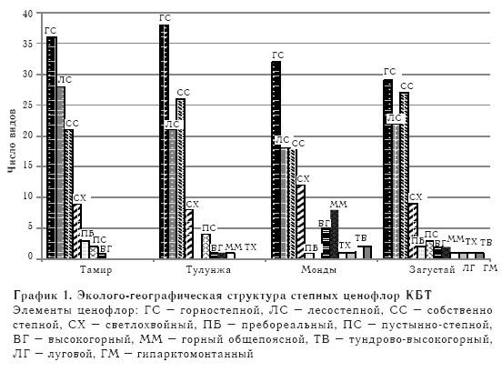 Эколого-географическая структура степных ценофлор КБТ
