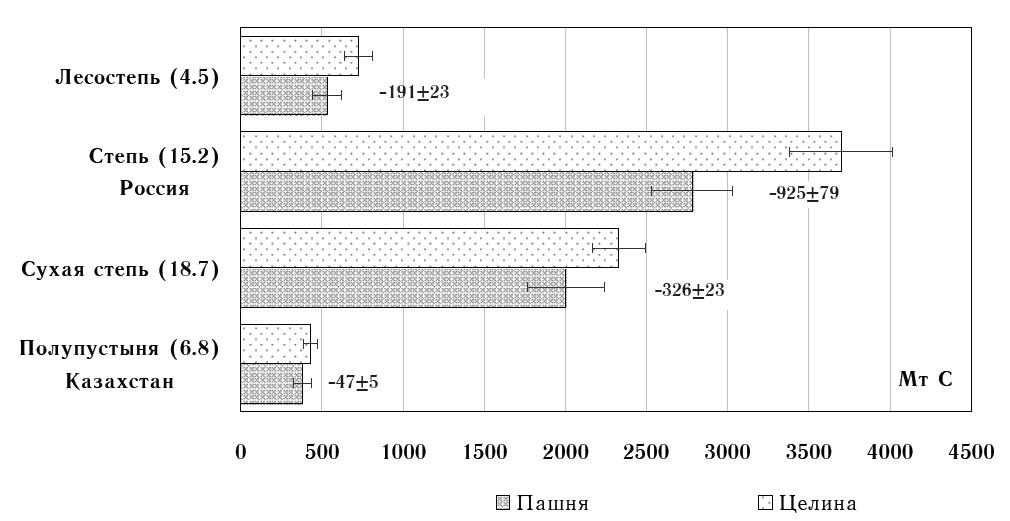 Запасы органического углерода в целинных и пахотных почвах различных биоклиматических зон (в слое 0–50 см) и их потери в результате расширения посевных площадей в годы освоения целины в России и Казахстане в 1954–1963 гг.